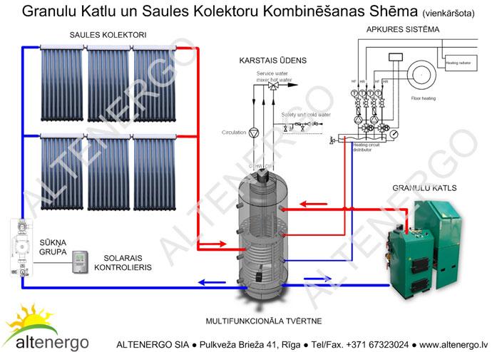 Комбинированные системы отопления.