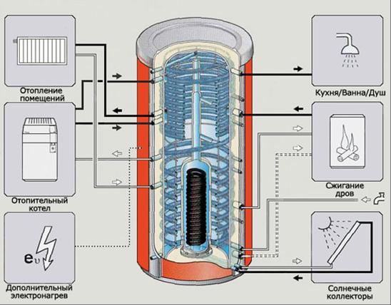 Мультифункционального теплоаккумулятора схема