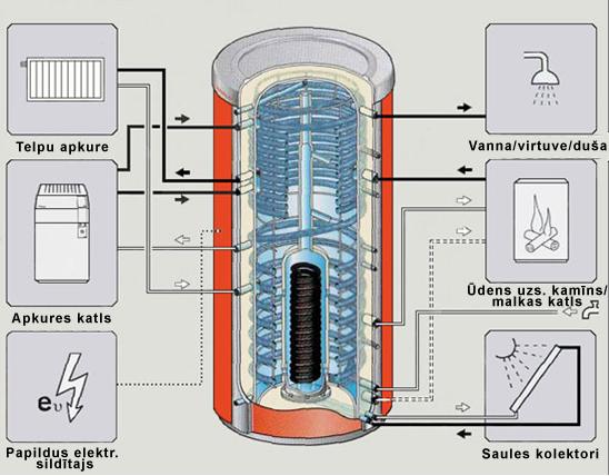 Multifunkcionāla siltuma akumulatora shēma