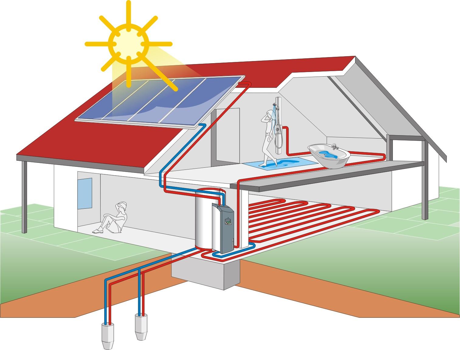 схема солнечный коллектор тепловой насос